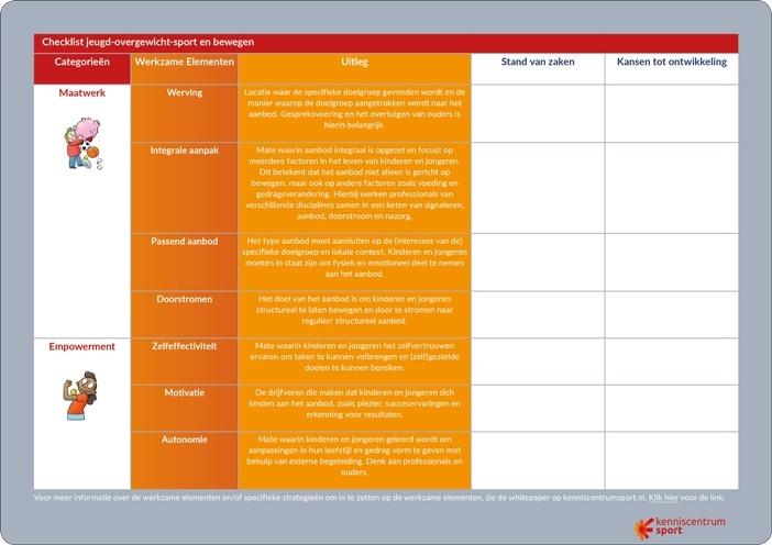 Voorbeeld checklist jeugd overgewicht
