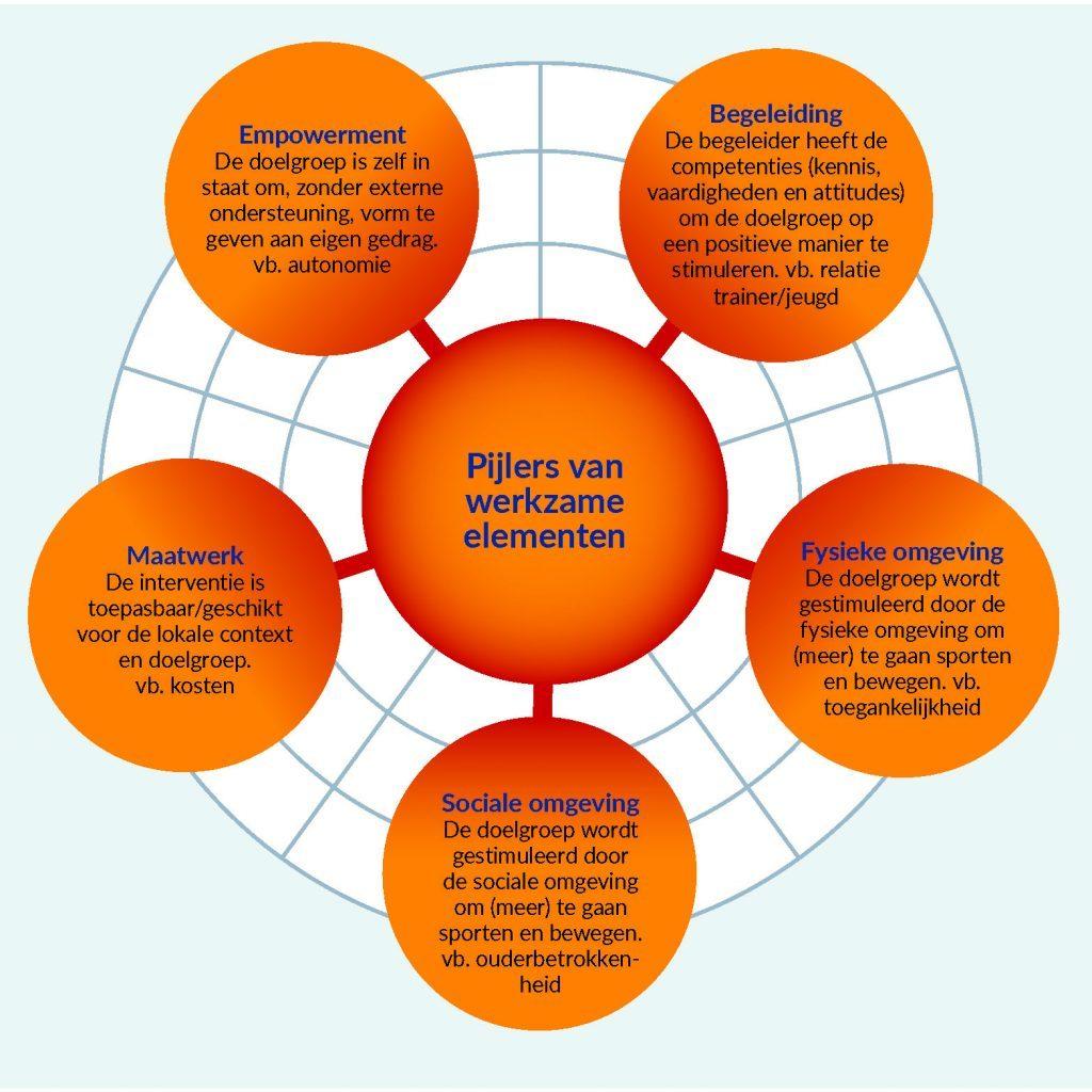 in vijf cirkels staan de 5 pijlers benoemd - ook in de tekst uitgelegd