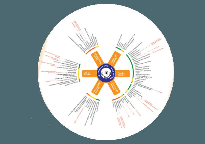 Voorbeeld human capital model